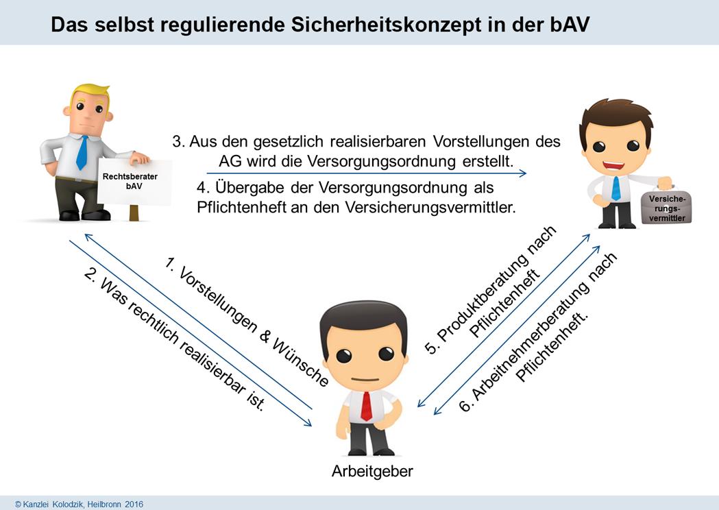 Das selbst regulierende bAV-Sicherheitskonzept