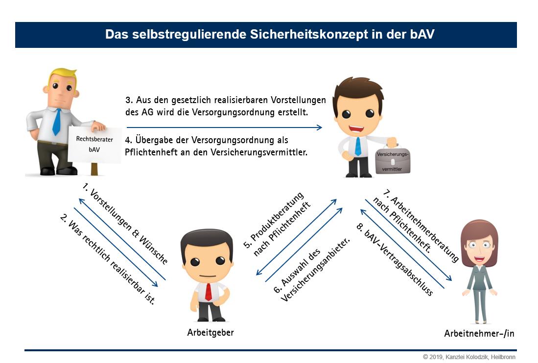 Das selbstregulierende bAV-Sicherheitskonzept