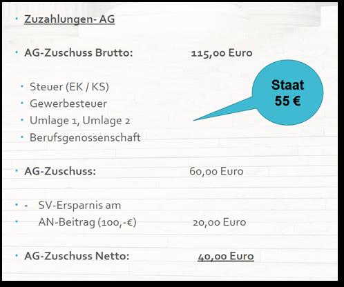 Zuzahlungen-AG