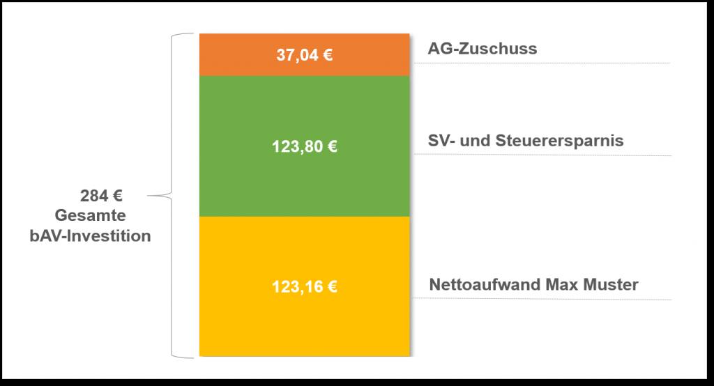 Einzahlungsphase_bAV_Vergleichsrechnung_4%
